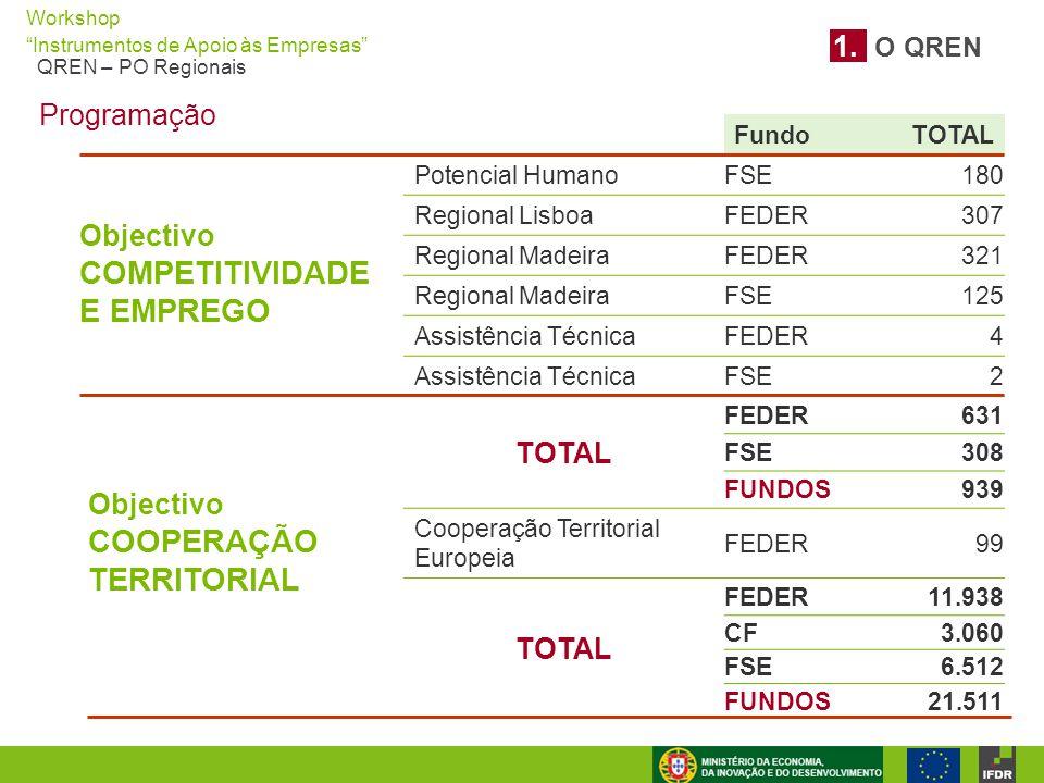 """Workshop """"Instrumentos de Apoio às Empresas"""" QREN – PO Regionais Objectivo COMPETITIVIDADE E EMPREGO FundoTOTAL Potencial Humano FSE180 Regional Lisbo"""