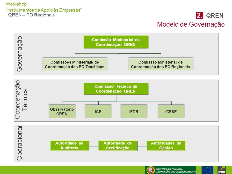 """Workshop """"Instrumentos de Apoio às Empresas"""" QREN – PO Regionais Observatório QREN Observatório QREN Comissão Técnica de Coordenação QREN Coordenação"""