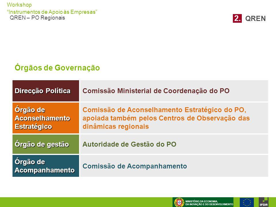 """Workshop """"Instrumentos de Apoio às Empresas"""" QREN – PO Regionais Órgãos de Governação Direcção Política Comissão Ministerial de Coordenação do PO Órgã"""
