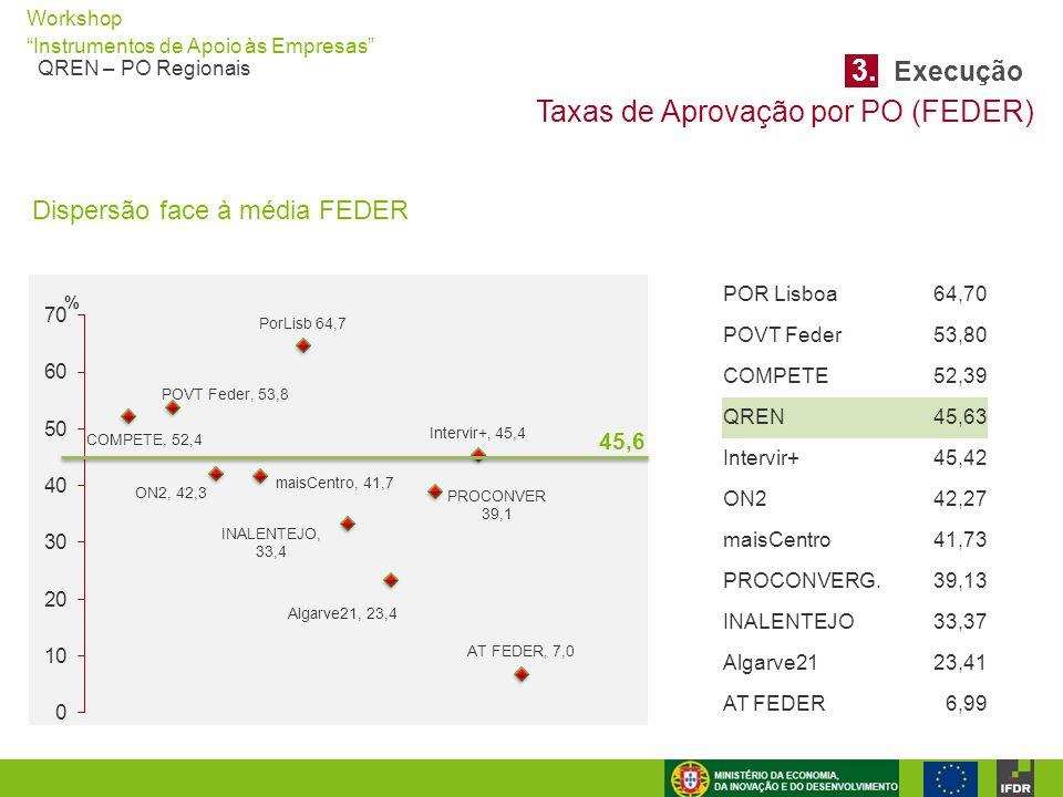 """Workshop """"Instrumentos de Apoio às Empresas"""" QREN – PO Regionais Taxas de Aprovação por PO (FEDER) 3. Execução Dispersão face à média FEDER POR Lisboa"""