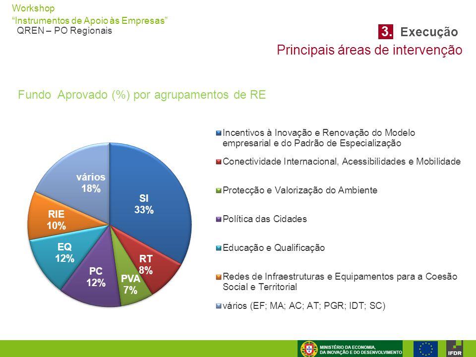 """Workshop """"Instrumentos de Apoio às Empresas"""" QREN – PO Regionais Principais áreas de intervenção Fundo Aprovado (%) por agrupamentos de RE 3. Execução"""
