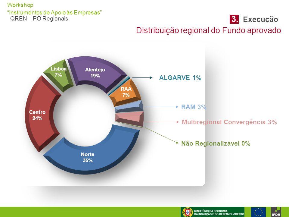 """Workshop """"Instrumentos de Apoio às Empresas"""" QREN – PO Regionais ALGARVE 1% RAM 3% Multiregional Convergência 3% Não Regionalizável 0% Distribuição re"""