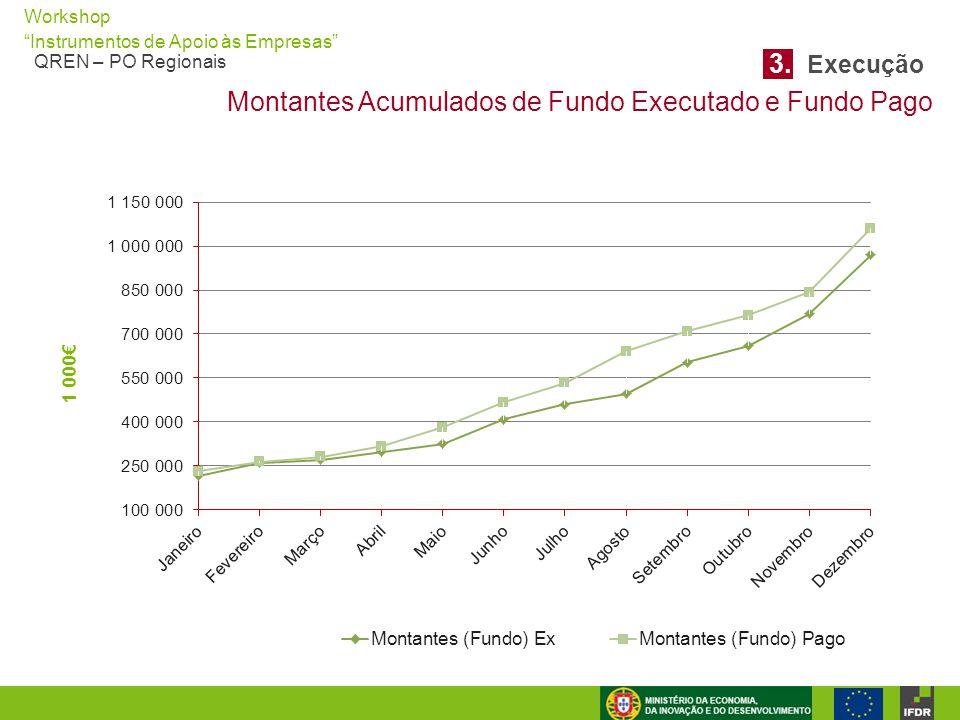 """Workshop """"Instrumentos de Apoio às Empresas"""" QREN – PO Regionais Montantes Acumulados de Fundo Executado e Fundo Pago 3. Execução"""