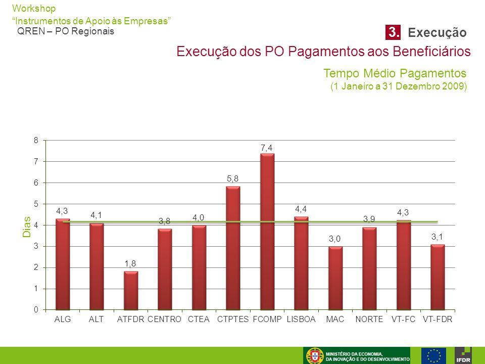 """Workshop """"Instrumentos de Apoio às Empresas"""" QREN – PO Regionais Execução dos PO Pagamentos aos Beneficiários 3. Execução Tempo Médio Pagamentos (1 Ja"""