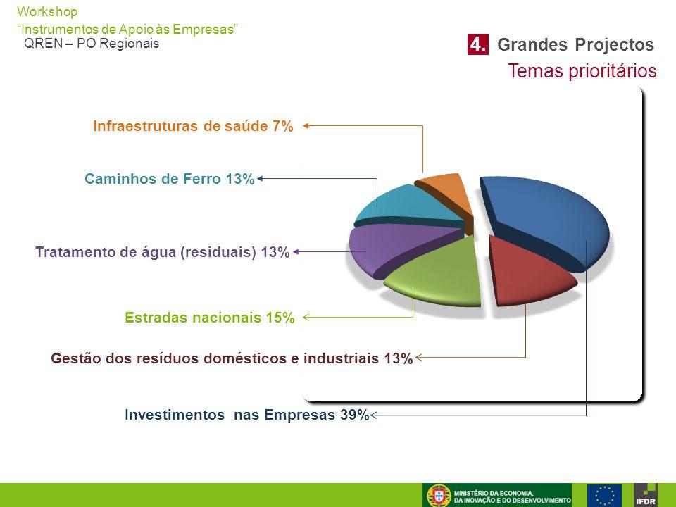 """Workshop """"Instrumentos de Apoio às Empresas"""" QREN – PO Regionais Infraestruturas de saúde 7% Caminhos de Ferro 13% Tratamento de água (residuais) 13%"""