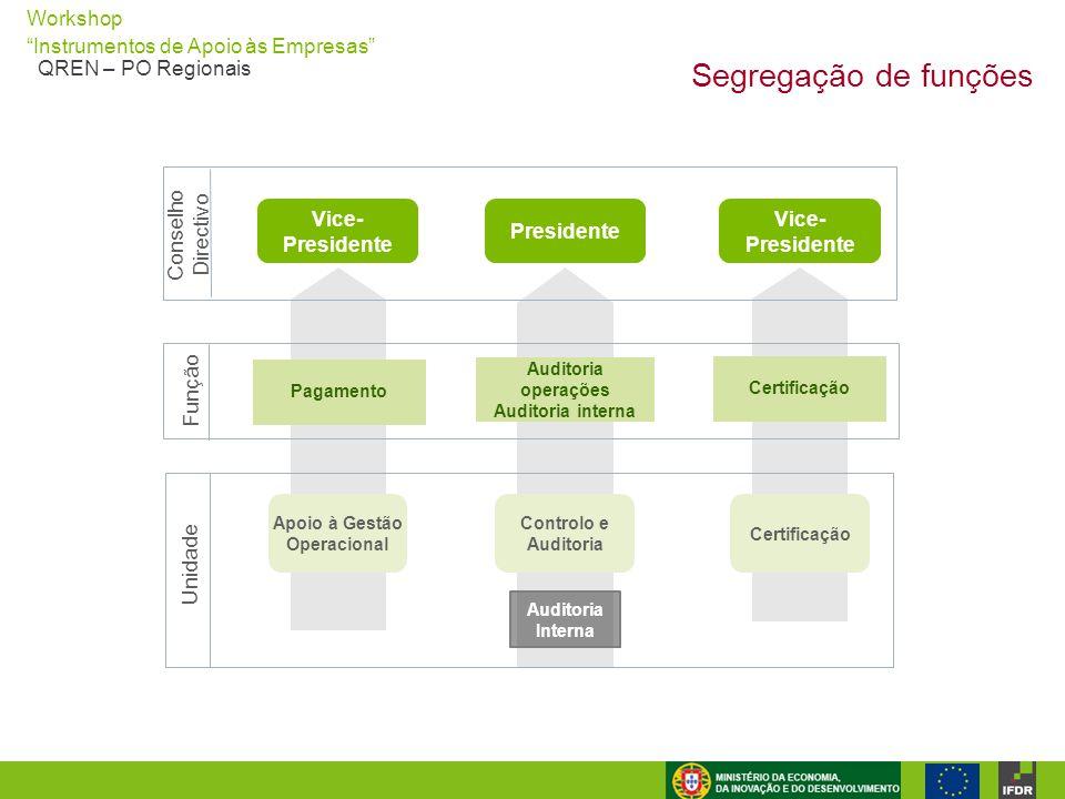 """Workshop """"Instrumentos de Apoio às Empresas"""" QREN – PO Regionais Segregação de funções Conselho Directivo Função Unidade Vice- Presidente Presidente A"""