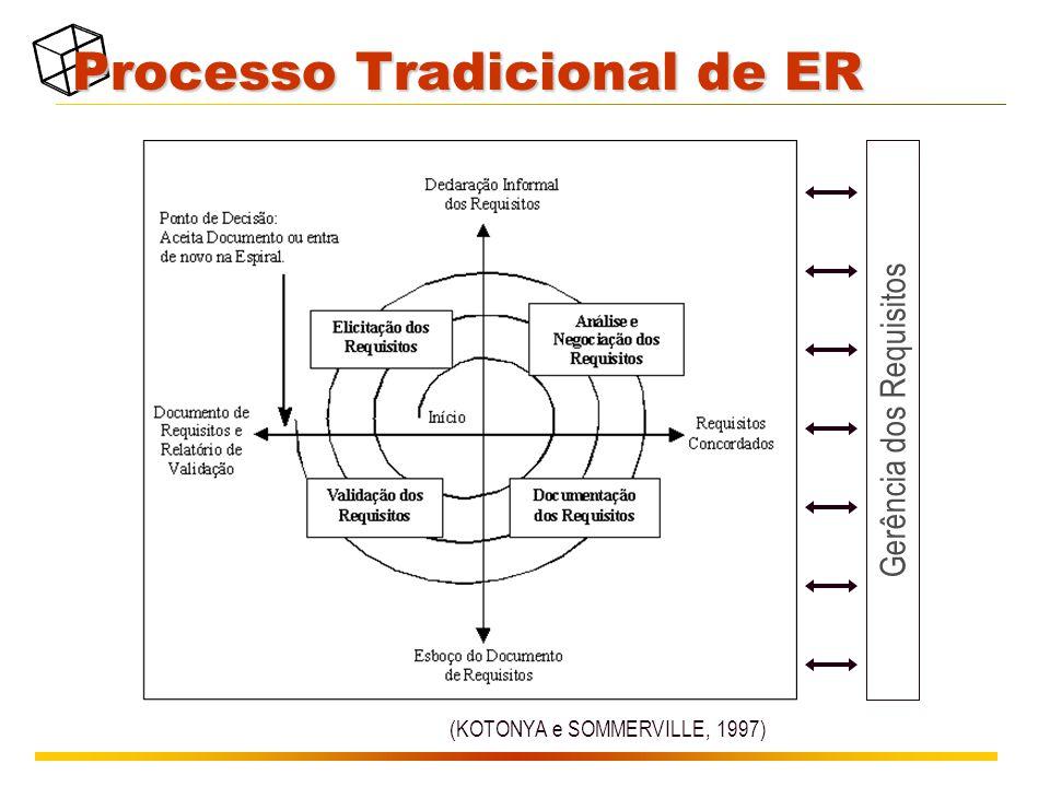Processo Tradicional de ER (KOTONYA e SOMMERVILLE, 1997) Gerência dos Requisitos