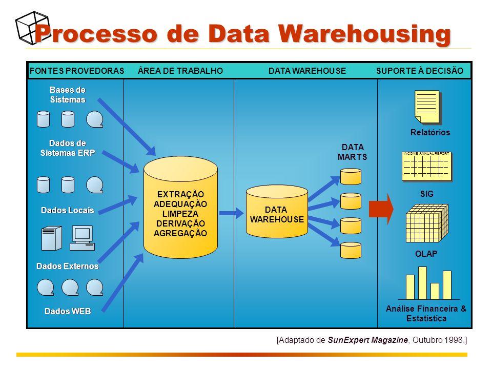 Processo de Data Warehousing FONTES PROVEDORAS ÁREA DE TRABALHO DATA WAREHOUSE SUPORTE À DECISÃO EXTRAÇÃO ADEQUAÇÃO LIMPEZA DERIVAÇÃO AGREGAÇÃO Bases de Sistemas Dados de Sistemas ERP Dados Locais Dados Externos Dados WEB [Adaptado de SunExpert Magazine, Outubro 1998.] DATA WAREHOUSE DATA MARTS _________ _________ _________ INCOME ANNUAL REPORT ___ ___ ____ _____ ___ __ INCOME ANNUAL REPORT ___ ___ ____ _____ ___ __ Relatórios SIG OLAP Análise Financeira & Estatística