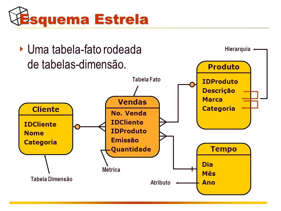 Esquema Estrela  Uma tabela-fato rodeada de tabelas-dimensão. No. Venda IDCliente IDProduto Emissão Quantidade Vendas IDProduto Descrição Marca Categ