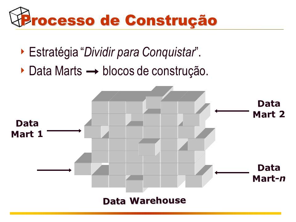 """Processo de Construção  Estratégia """" Dividir para Conquistar """".  Data Marts blocos de construção. Data Mart 1 Data Warehouse Data Mart 2 Data Mart-n"""