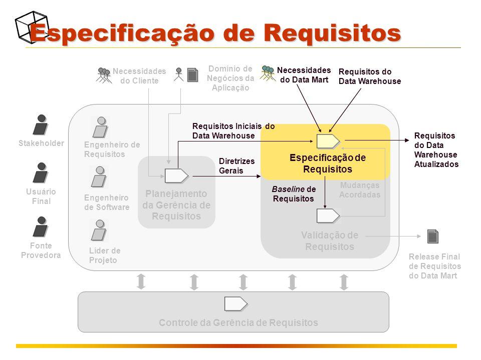 Especificação de Requisitos Necessidades do Data Mart Requisitos do Data Warehouse Requisitos do Data Warehouse Atualizados Validação de Requisitos Baseline de Requisitos Mudanças Acordadas Release Final de Requisitos do Data Mart Stakeholder Usuário Final Fonte Provedora Engenheiro de Requisitos Engenheiro de Software Líder de Projeto Planejamento da Gerência de Requisitos Diretrizes Gerais Requisitos Iniciais do Data Warehouse Domínio de Negócios da Aplicação Necessidades do Cliente Especificação de Requisitos Necessidades do Data Mart Requisitos do Data Warehouse Requisitos do Data Warehouse Atualizados Baseline de Requisitos Controle da Gerência de Requisitos