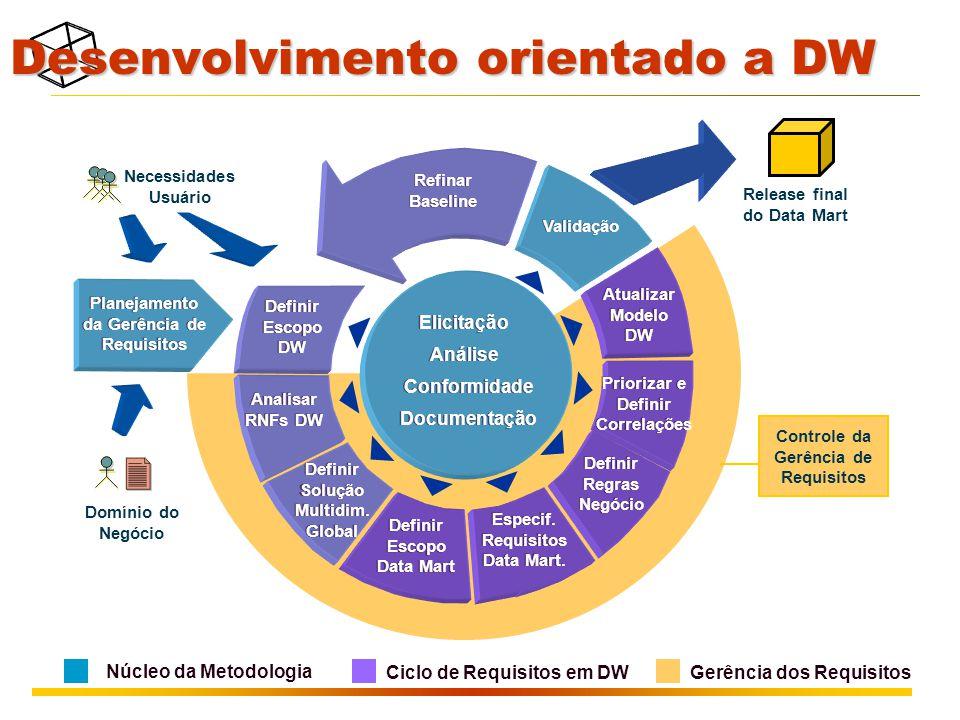 Desenvolvimento orientado a DW Release final do Data Mart Planejamento da Gerência de Requisitos Elicitação Análise Conformidade Documentação Validação Atualizar Modelo DW Refinar Baseline Definir Escopo DW Analisar RNFs DW Definir Escopo Data Mart Definir Solução Multidim.