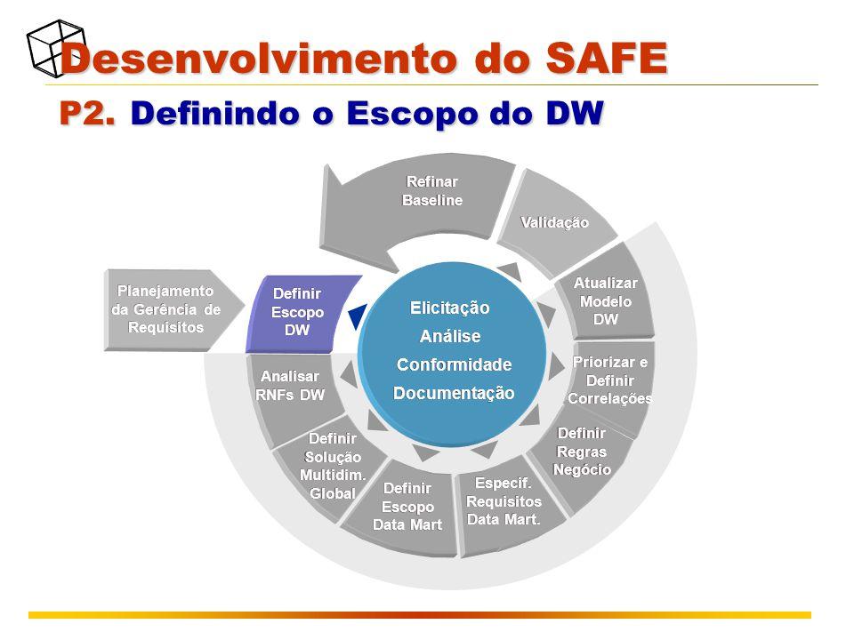 Desenvolvimento do SAFE P2. Definindo o Escopo do DW Planejamento da Gerência de Requisitos Validação Atualizar Modelo DW Refinar Baseline Analisar RN
