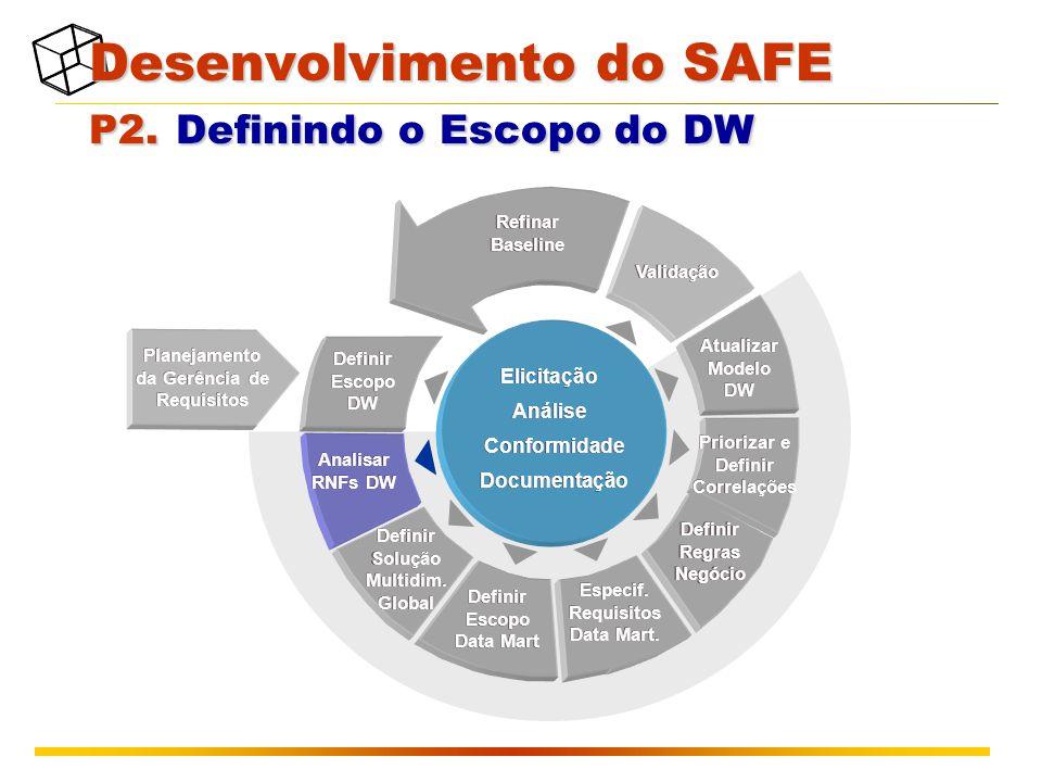 Planejamento da Gerência de Requisitos Validação Atualizar Modelo DW Refinar Baseline Definir Escopo DW Definir Escopo Data Mart Definir Solução Multidim.