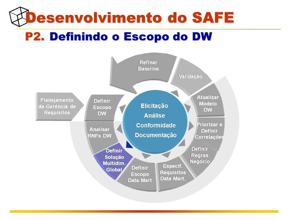 Planejamento da Gerência de Requisitos Validação Atualizar Modelo DW Refinar Baseline Definir Escopo DW Analisar RNFs DW Definir Escopo Data Mart Definir Regras Negócio Priorizar e Definir Correlações Especif.
