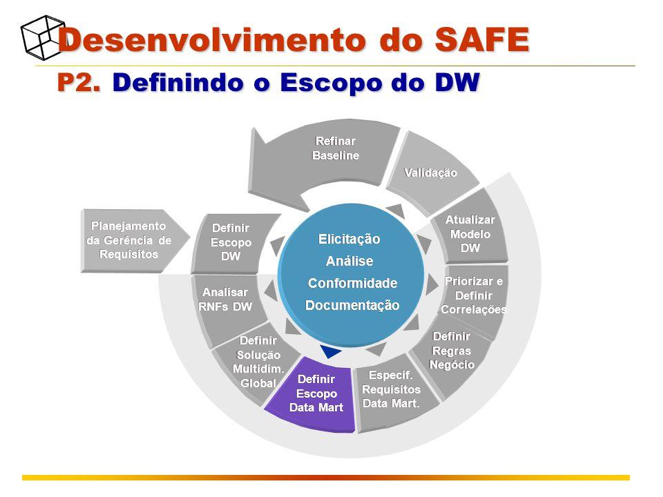 Planejamento da Gerência de Requisitos Validação Atualizar Modelo DW Refinar Baseline Definir Escopo DW Analisar RNFs DW Definir Solução Multidim. Glo