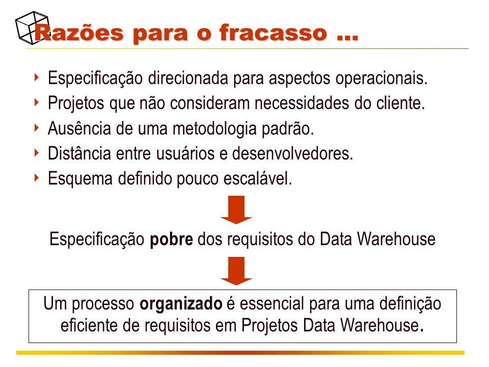 Razões para o fracasso …  Especificação direcionada para aspectos operacionais.  Projetos que não consideram necessidades do cliente.  Ausência de