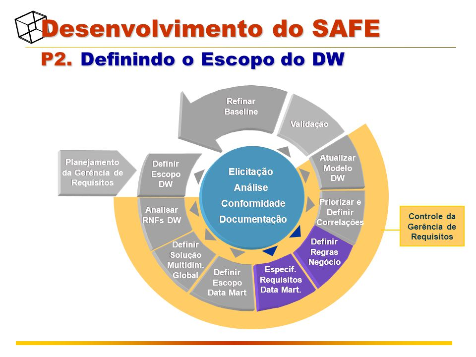 Planejamento da Gerência de Requisitos Validação Atualizar Modelo DW Refinar Baseline Definir Escopo DW Analisar RNFs DW Definir Escopo Data Mart Definir Solução Multidim.