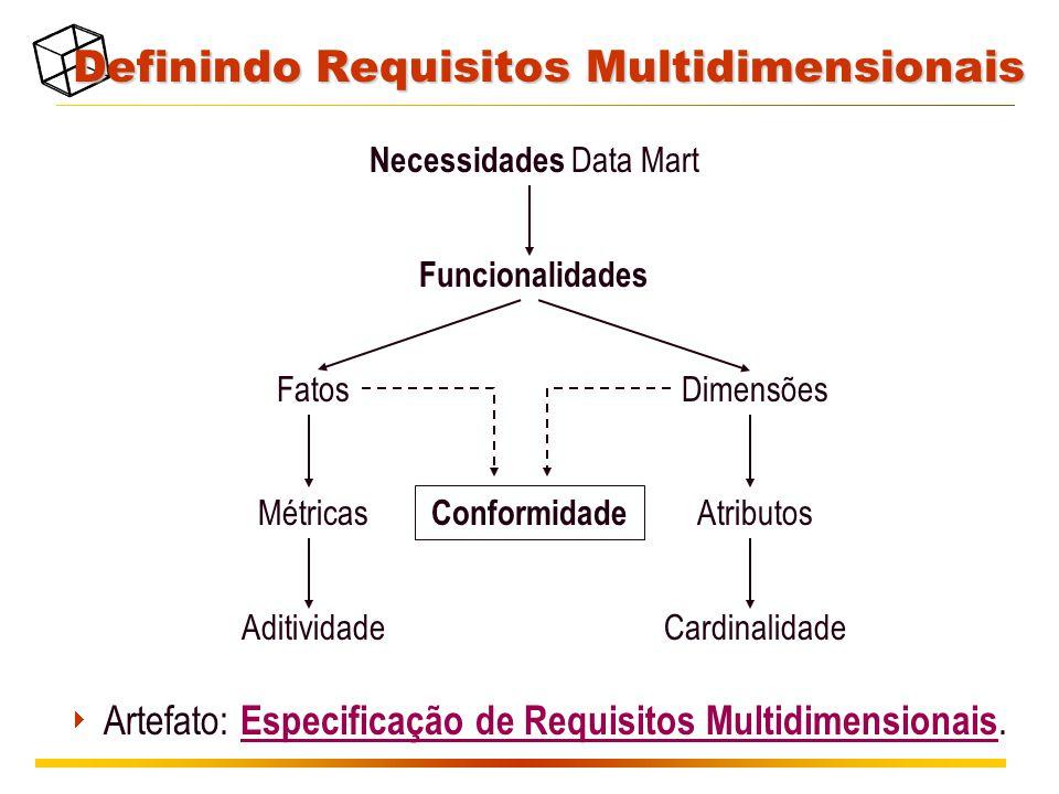 Definindo Requisitos Multidimensionais Necessidades Data Mart Funcionalidades FatosDimensões Métricas Aditividade Atributos Cardinalidade Conformidade  Artefato: Especificação de Requisitos Multidimensionais.