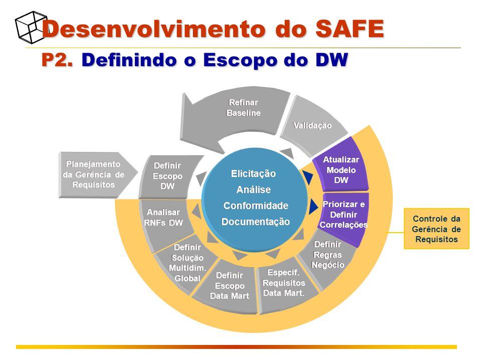 Planejamento da Gerência de Requisitos Validação Refinar Baseline Definir Escopo DW Analisar RNFs DW Definir Escopo Data Mart Definir Solução Multidim.