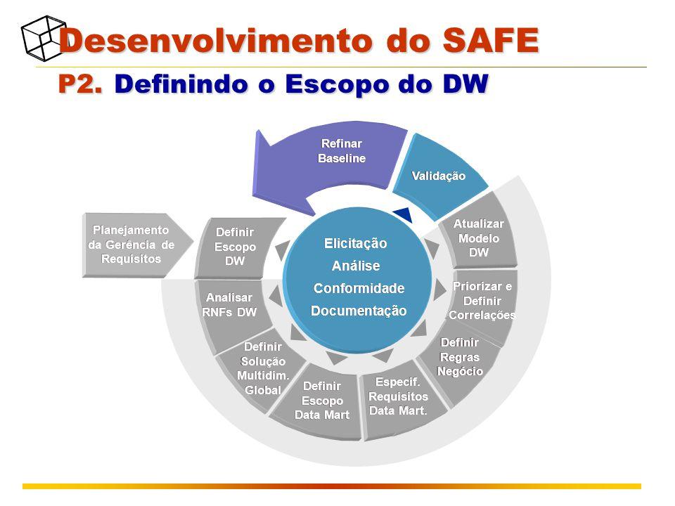 Planejamento da Gerência de Requisitos Atualizar Modelo DW Definir Escopo DW Analisar RNFs DW Definir Escopo Data Mart Definir Solução Multidim.