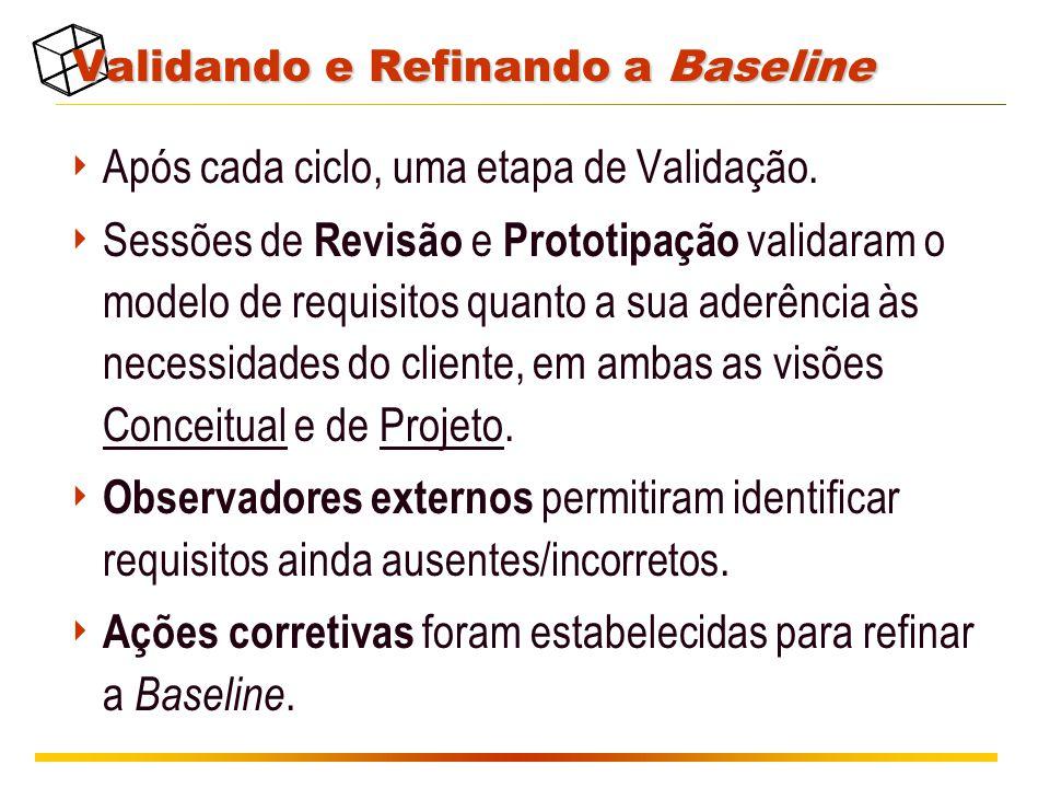 Validando e Refinando a Baseline  Após cada ciclo, uma etapa de Validação.  Sessões de Revisão e Prototipação validaram o modelo de requisitos quant