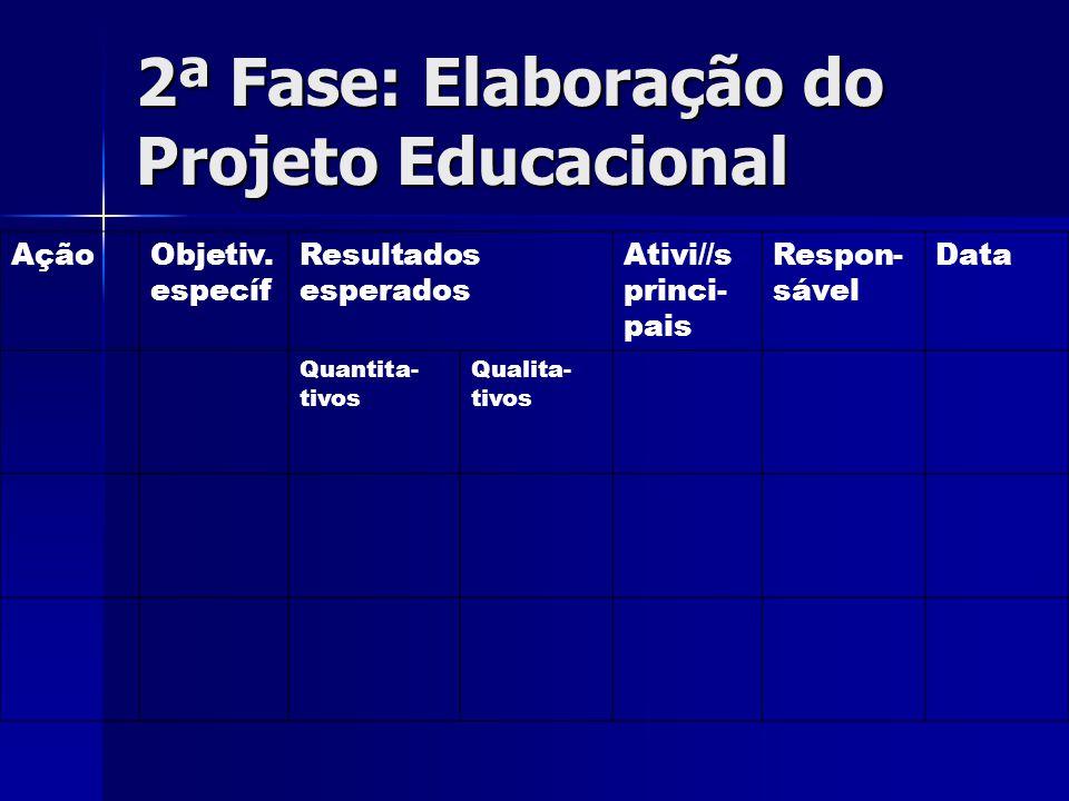 2ª Fase: Elaboração do Projeto Educacional AçãoObjetiv. específ Resultados esperados Ativi//s princi- pais Respon- sável Data Quantita- tivos Qualita-