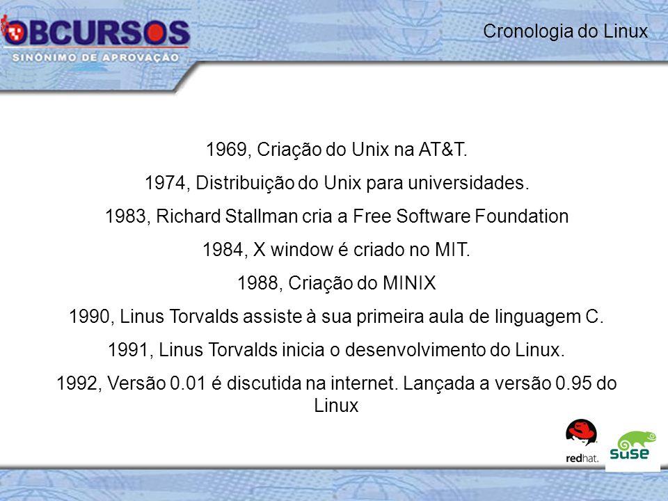 1969, Criação do Unix na AT&T.1974, Distribuição do Unix para universidades.