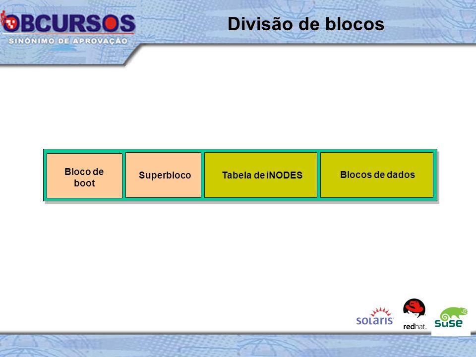 Bloco de boot SuperblocoTabela de iNODES Blocos de dados Divisão de blocos