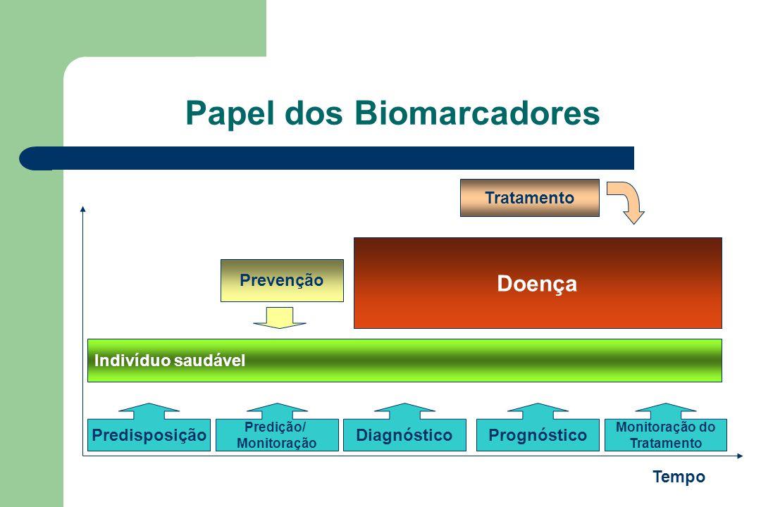 Papel dos Biomarcadores Predisposição Predição/ Monitoração DiagnósticoPrognóstico Indivíduo saudável Doença Prevenção Tratamento Tempo Monitoração do Tratamento