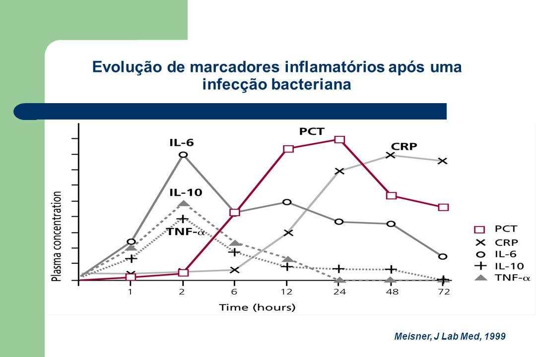 Evolução de marcadores inflamatórios após uma infecção bacteriana Meisner, J Lab Med, 1999