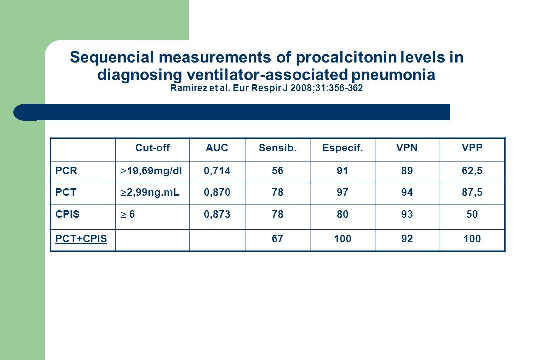 Sequencial measurements of procalcitonin levels in diagnosing ventilator-associated pneumonia Ramirez et al.