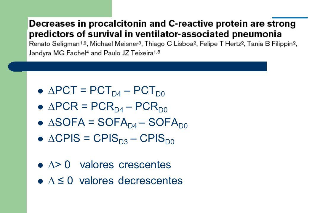  PCT = PCT D4 – PCT D0  PCR = PCR D4 – PCR D0  SOFA = SOFA D4 – SOFA D0  CPIS = CPIS D3 – CPIS D0  > 0 valores crescentes  ≤ 0 valores decrescentes