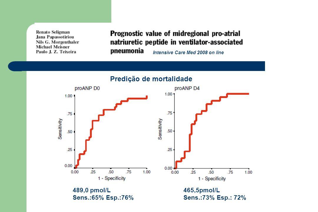 489,0 pmol/L Sens.:65% Esp.:76% 465,5pmol/L Sens.:73% Esp.: 72% Predição de mortalidade