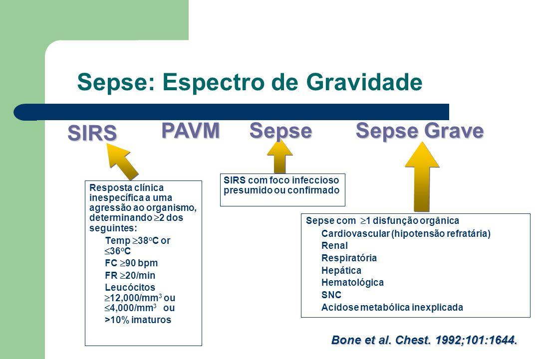 Sepse: Espectro de Gravidade Resposta clínica inespecífica a uma agressão ao organismo, determinando  2 dos seguintes: Temp  38 o C or  36 o C FC  90 bpm FR  20/min Leucócitos  12,000/mm 3 ou  4,000/mm 3 ou >10% imaturos SIRS com foco infeccioso presumido ou confirmado Sepse SIRSPAVM Sepse Grave Bone et al.