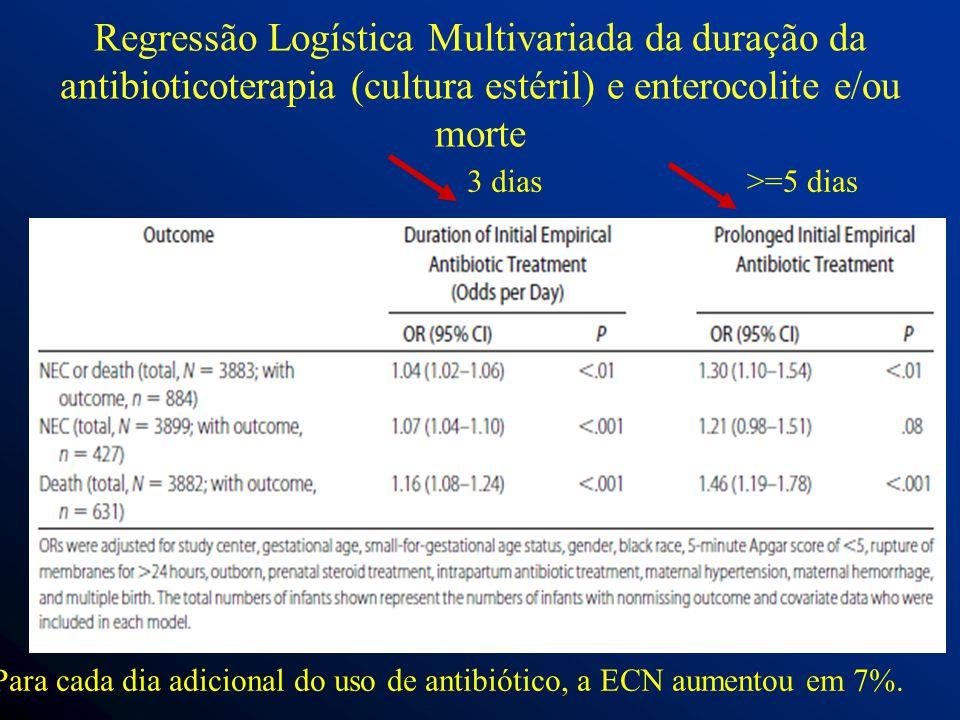 Regressão Logística Multivariada da duração da antibioticoterapia (cultura estéril) e enterocolite e/ou morte 3 dias>=5 dias Para cada dia adicional do uso de antibiótico, a ECN aumentou em 7%.