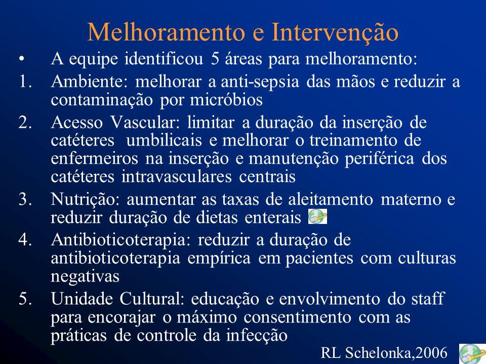 Melhoramento e Intervenção A equipe identificou 5 áreas para melhoramento: 1.Ambiente: melhorar a anti-sepsia das mãos e reduzir a contaminação por micróbios 2.Acesso Vascular: limitar a duração da inserção de catéteres umbilicais e melhorar o treinamento de enfermeiros na inserção e manutenção periférica dos catéteres intravasculares centrais 3.Nutrição: aumentar as taxas de aleitamento materno e reduzir duração de dietas enterais 4.Antibioticoterapia: reduzir a duração de antibioticoterapia empírica em pacientes com culturas negativas 5.Unidade Cultural: educação e envolvimento do staff para encorajar o máximo consentimento com as práticas de controle da infecção RL Schelonka,2006