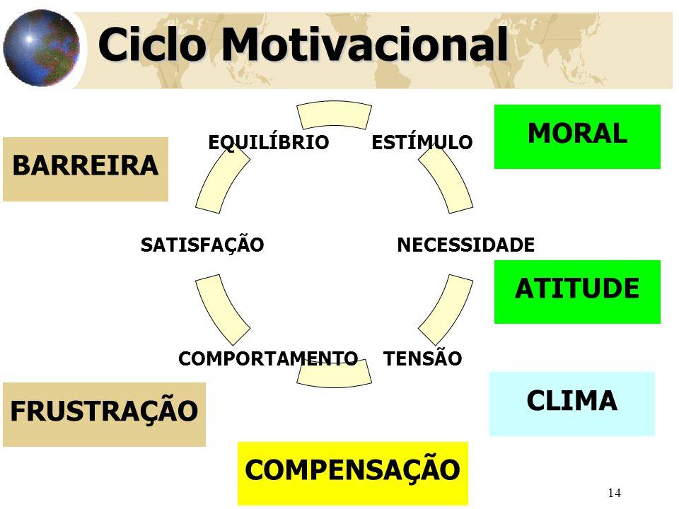 14 ESTÍMULO NECESSIDADE TENSÃOCOMPORTAMENTO SATISFAÇÃO EQUILÍBRIO Ciclo Motivacional BARREIRA FRUSTRAÇÃO COMPENSAÇÃO MORAL ATITUDE CLIMA
