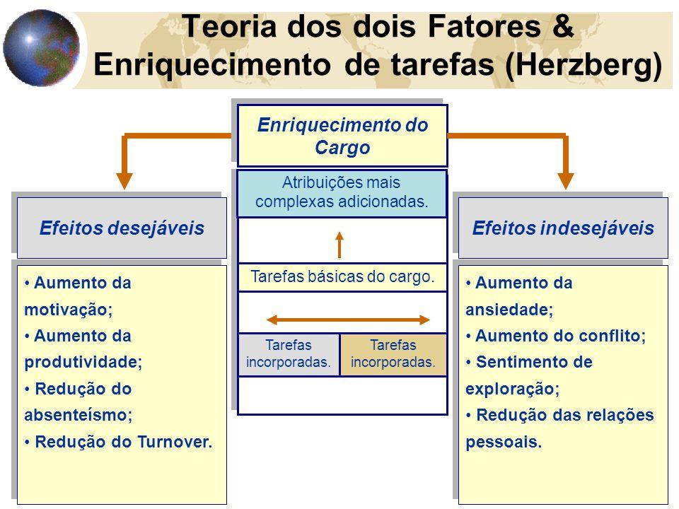 18 Teoria dos dois Fatores & Enriquecimento de tarefas (Herzberg) Enriquecimento do Cargo Atribuições mais complexas adicionadas. Tarefas básicas do c