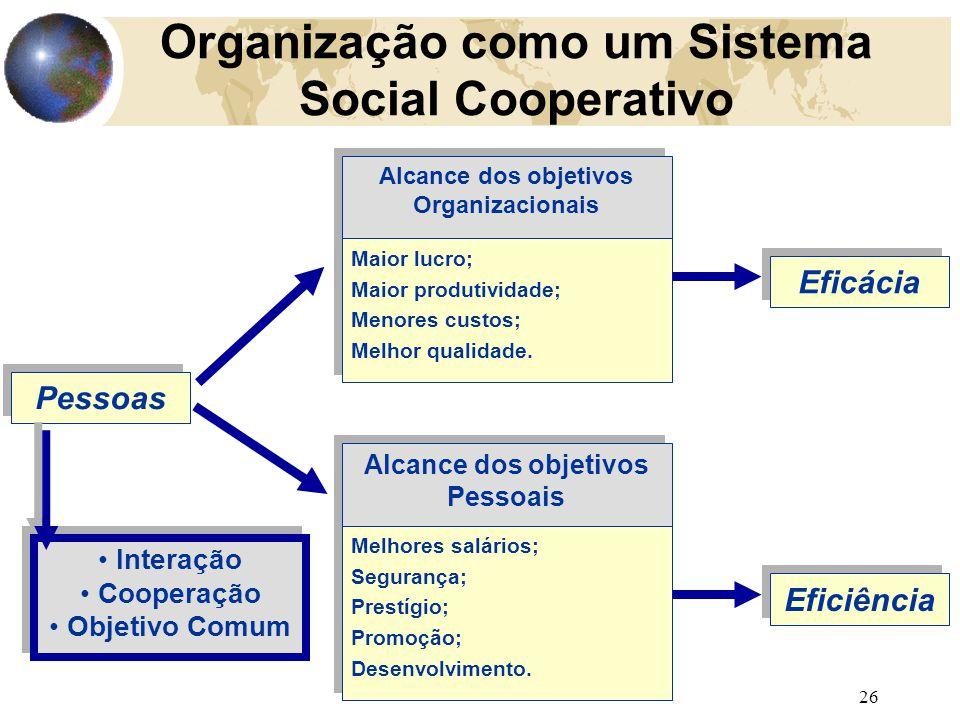 26 Organização como um Sistema Social Cooperativo Pessoas Maior lucro; Maior produtividade; Menores custos; Melhor qualidade. Maior lucro; Maior produ