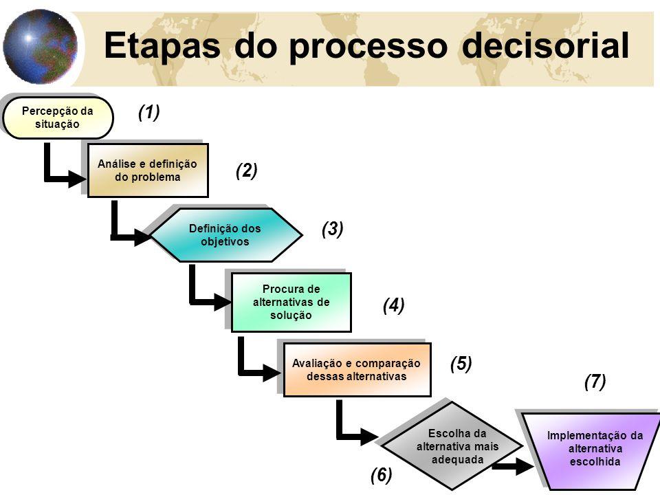 35 Etapas do processo decisorial Análise e definição do problema Definição dos objetivos Percepção da situação Procura de alternativas de solução Avaliação e comparação dessas alternativas Escolha da alternativa mais adequada Implementação da alternativa escolhida (1) (2) (3) (4) (5) (6) (7)