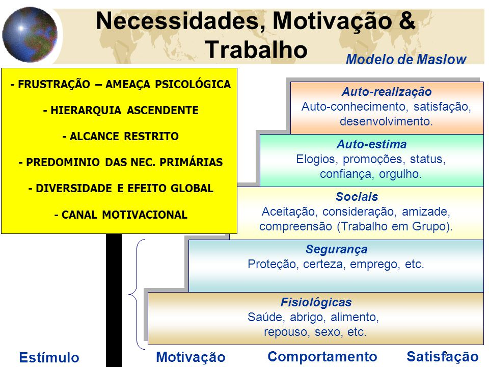 7 Necessidades, Motivação & Trabalho Modelo de Maslow Estímulo Fisiológicas Saúde, abrigo, alimento, repouso, sexo, etc. Fisiológicas Saúde, abrigo, a