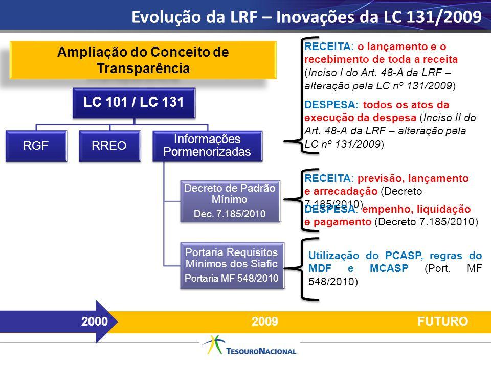 Evolução da LRF – Inovações da LC 131/2009 20002009 Ampliação do Conceito de Transparência RECEITA: o lançamento e o recebimento de toda a receita (In