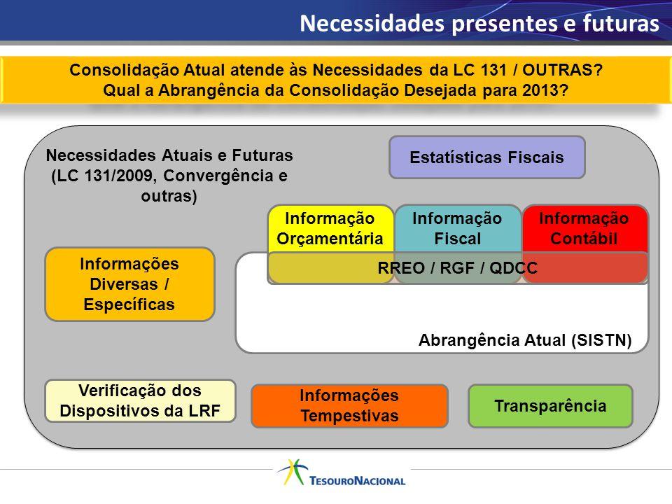 Necessidades presentes e futuras Consolidação Atual atende às Necessidades da LC 131 / OUTRAS? Qual a Abrangência da Consolidação Desejada para 2013?