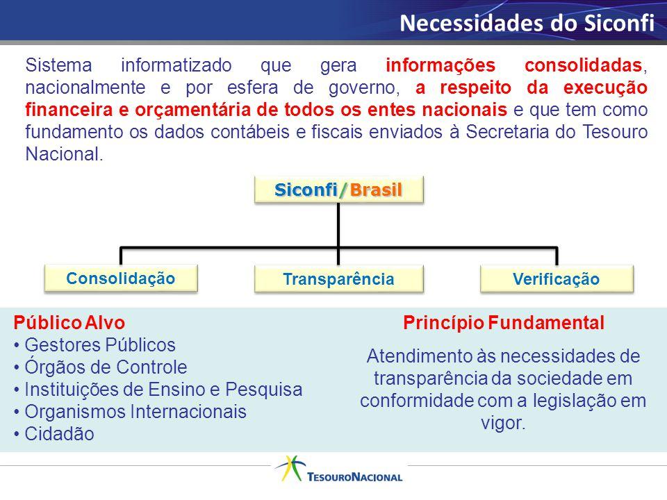 Necessidades do Siconfi Siconfi/Brasil Consolidação Transparência Verificação Sistema informatizado que gera informações consolidadas, nacionalmente e