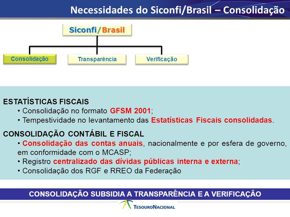Siconfi/Brasil Consolidação Transparência Verificação ESTATÍSTICAS FISCAIS Consolidação no formato GFSM 2001; Tempestividade no levantamento das Estat