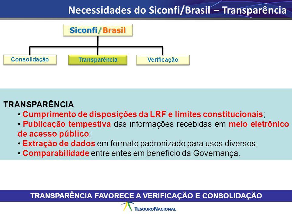 Necessidades do Siconfi/Brasil – Transparência TRANSPARÊNCIA Cumprimento de disposições da LRF e limites constitucionais; Publicação tempestiva das in
