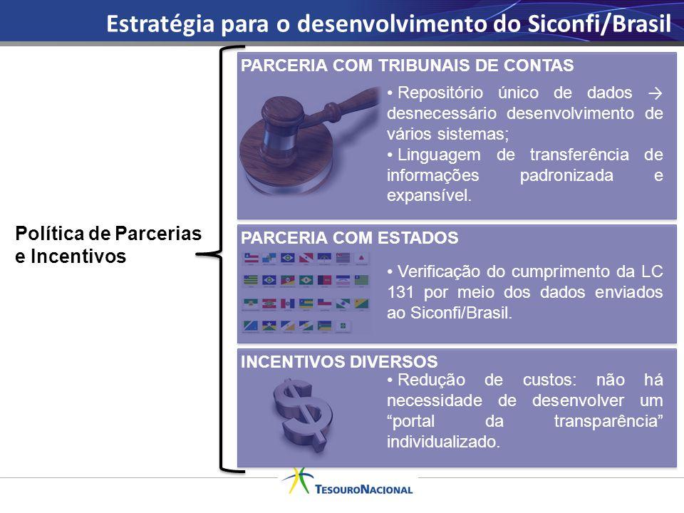 Estratégia para o desenvolvimento do Siconfi/Brasil PARCERIA COM TRIBUNAIS DE CONTAS Repositório único de dados → desnecessário desenvolvimento de vár
