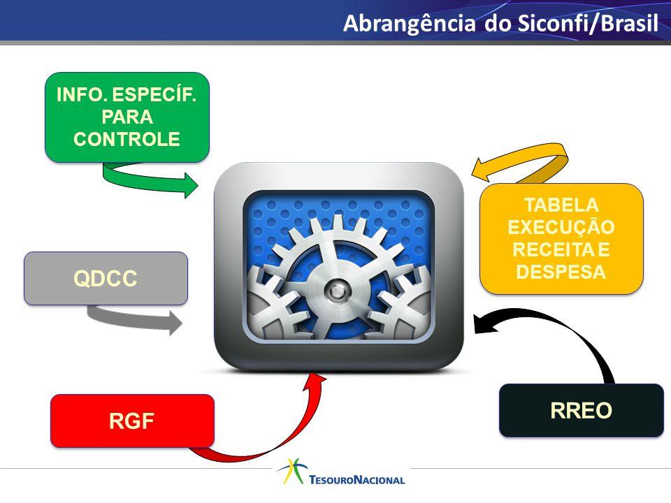 SICONFI / BRASIL Abrangência do Siconfi/Brasil INFO. ESPECÍF. PARA CONTROLE QDCC RGF RREO TABELA EXECUÇÃO RECEITA E DESPESA