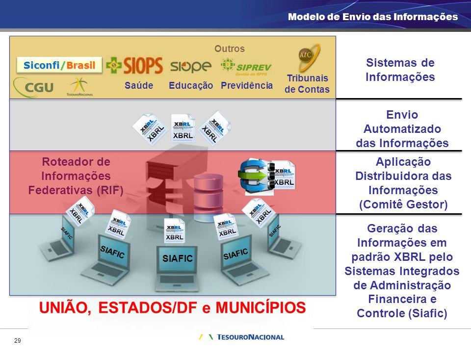 29 UNIÃO, ESTADOS/DF e MUNICÍPIOS Envio Automatizado das Informações Outros Sistemas de Informações Roteador de Informações Federativas (RIF) Geração